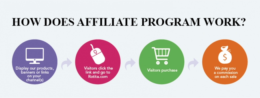 Dating sites affiliate programs